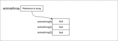 Declaration and memory allocation for array of objeccts