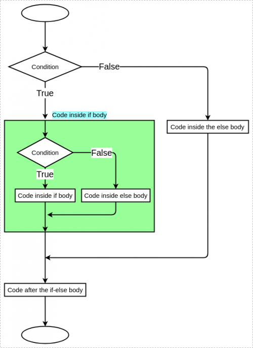 Control flow in nested if statement