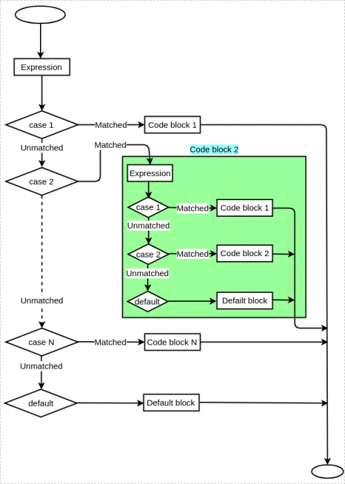 Control flow in nested switch statement