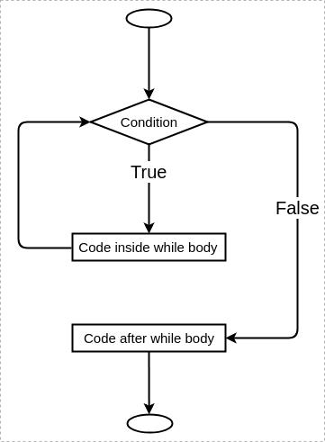 control flow in while loop
