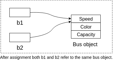 Assigning reference of one variable to another only copies the reference and no new objects are made.