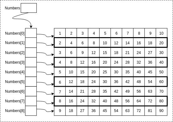 Numbers[9][10], a 9x10 matrix