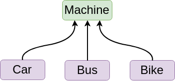 Hierarchical Inheritance in Java