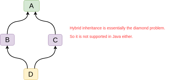 Hybrid Inheritance is not supported in Java