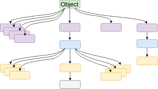 Object class: The class hierarchy in Java