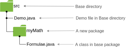 package hierarchy in Java